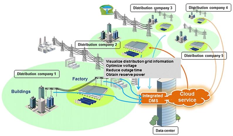 Slovenija i japanski NEDO potpisali ugovor za pametnu elektromrežu