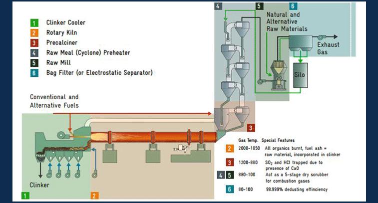 Moguća rešenja korišćenja otpada kao goriva u cementnoj peći