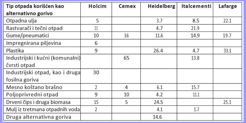 Tabela 1. Raspodela različitih tipova otpada korišćenog kao gorivo u najvećim međunarodnim cementnim kompanijama/grupama. Izvor: Increasing the use of alternative fuels at cement plants: International best practice, IFC, 2017