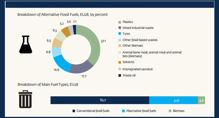 Slika 3. Tipovi alternativnih i osnovnih goriva u EU 28 u cementnoj industriji Izvor: Cembureau, 2015