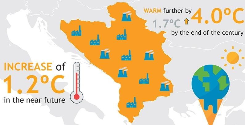 Studija Temperature na Zapadnom Balkanu cetiri stepena vece do kraja veka