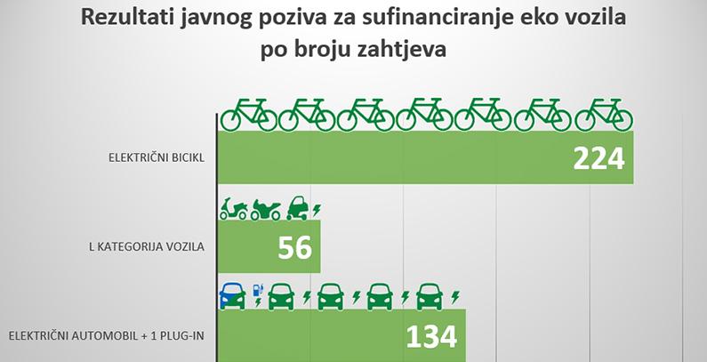 Broj električnih vozila u Hrvatskoj ove godine sigurno veći za 64 odsto