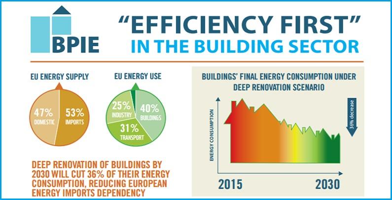 Nova EU Direktiva o energetskim performansama zgrada: Prilika za visoko efikasne, zdrave i udobne zgrade