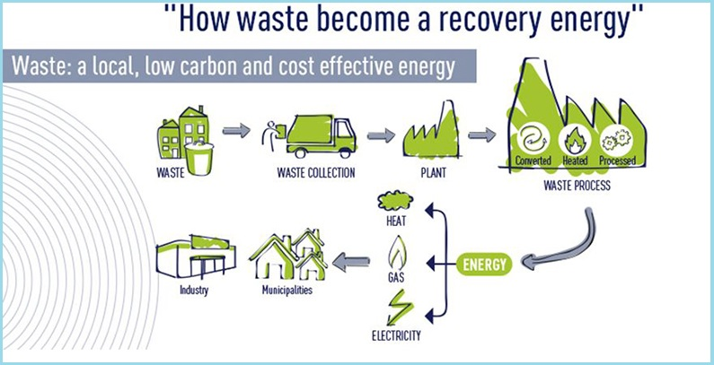 Firmi Beo Čista Energija odobrene subvencije za dve elektrane na otpad u Vinči