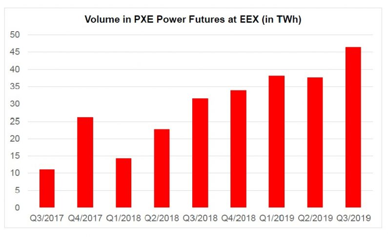 pxe-power futures
