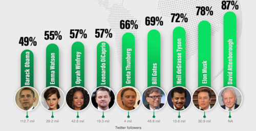 Attenborough is most influential celebrity in environmental poll