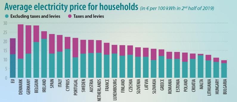 Domacinstva Kosovu Srbiji najjeftiniju struju Evropi