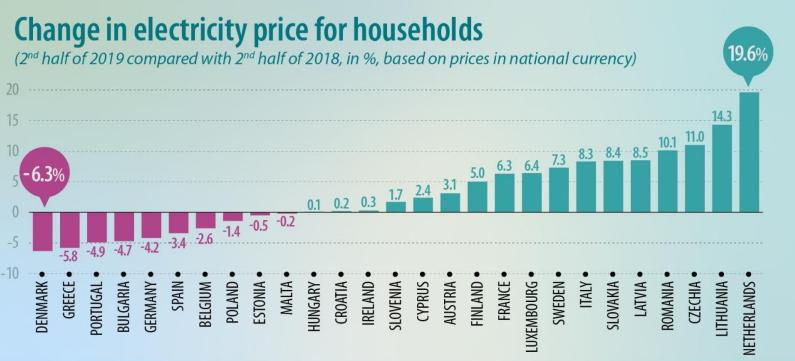 Domacinstva na Kosovu u Srbiji najjeftiniju struju u Evropi