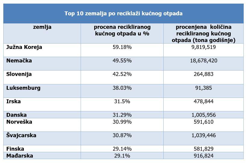 Top 10 zemalja po reciklazi kucnog otpada
