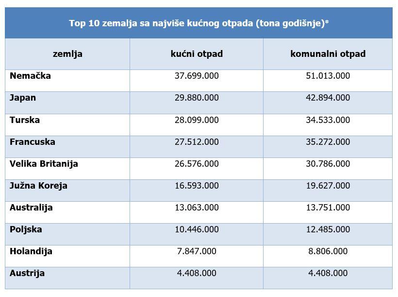 Top 10 zemalja sa najvise kucnog otpada