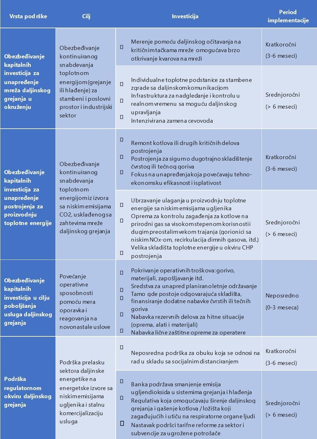 EBRD odgovor daljinska energetika post COVID-19