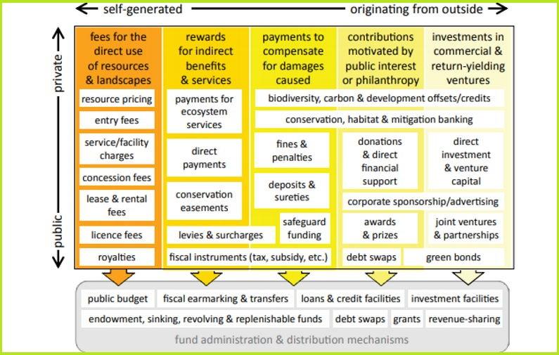 finansijske odrzivosti biodiverziteta