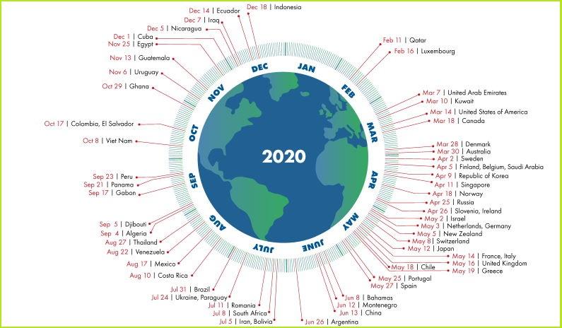 Dan ekoloskog duga 2020. 22. avgust Balkan limit