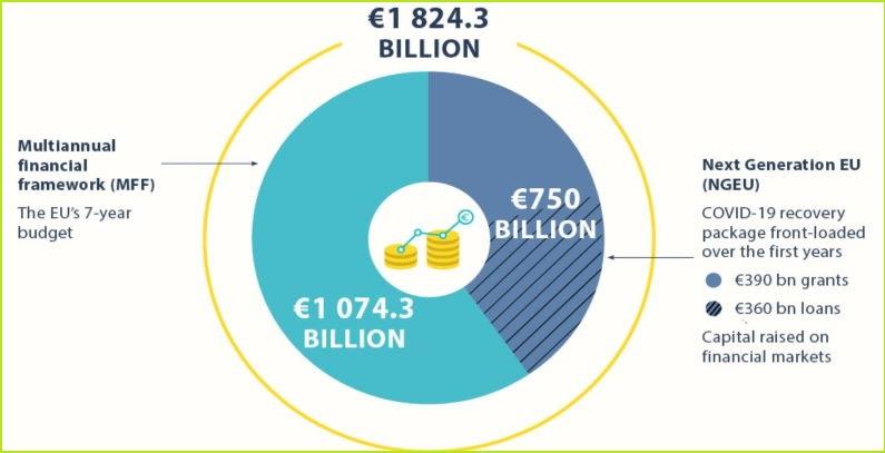 EU budzet sasekla Fond za pravednu tranziciju