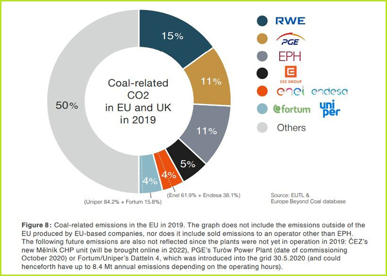 banke-ugalj-klimatske-promene-europe-beyond-coal