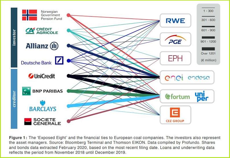 banke-ugalj-klimatske-promene-rwe-cez-enel-endesa-uniper