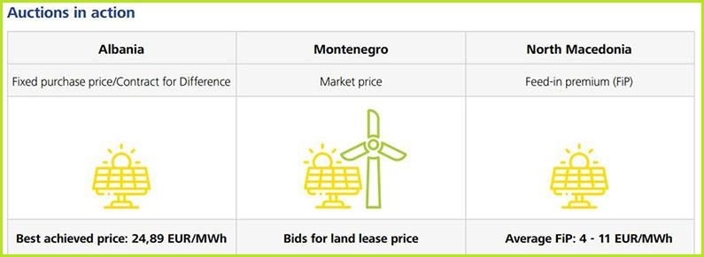 pracenje-energetske-tranzicije-aukcije-zapadni-balkan