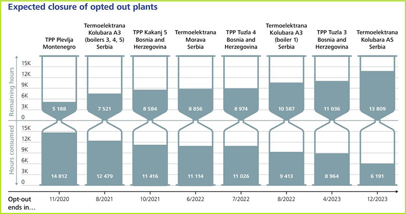 pracenje-energetske-tranzicije-opt-out-termoelektrane