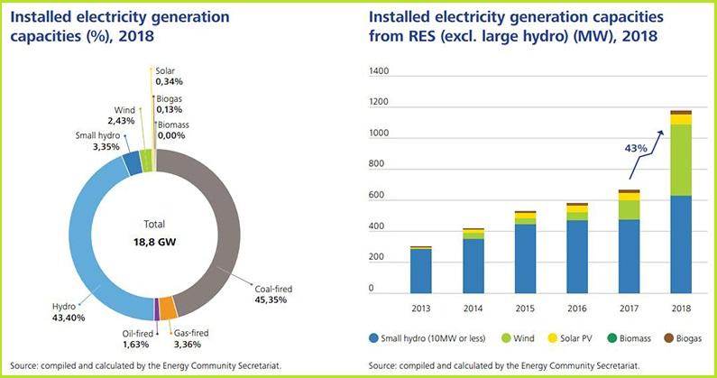 Nove elektrane na obnovljivu energiju čine samo 6% proizvodnih kapaciteta na Zapadnom Balkanu
