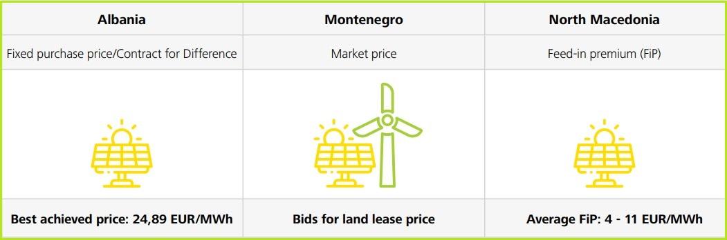 pregled energetske tranziije zapadni balkan aukcije