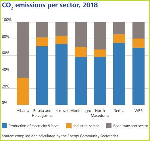 pregled energetske tranziije zapadni balkan emisije