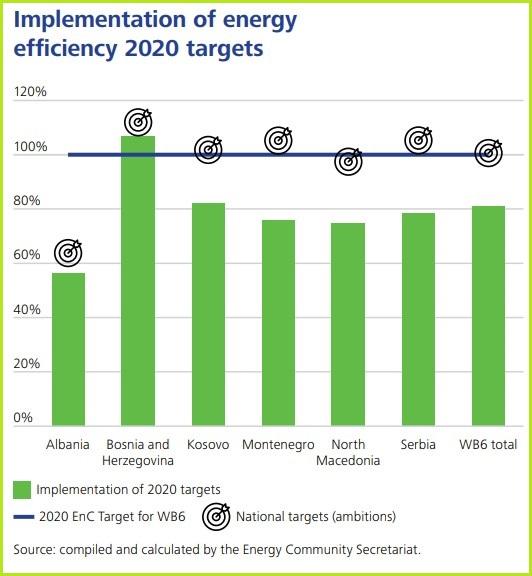pregled energetske tranziije zapadni balkan energetska efikasnost