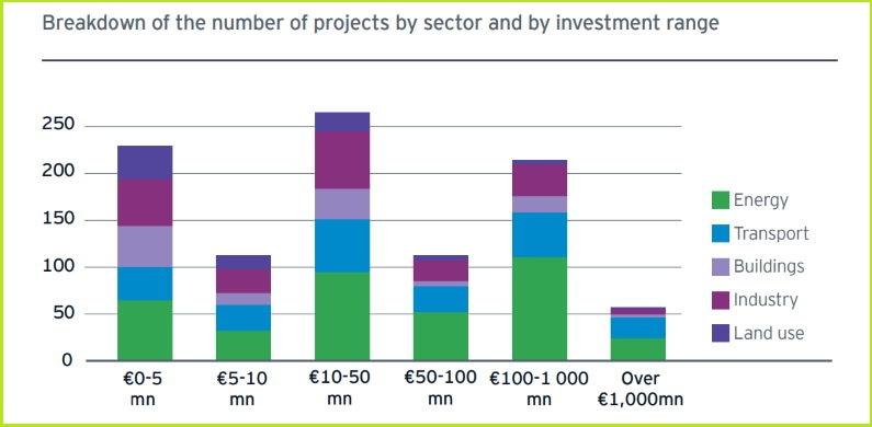 Za zeleni oporavak EU hiljadu projekata