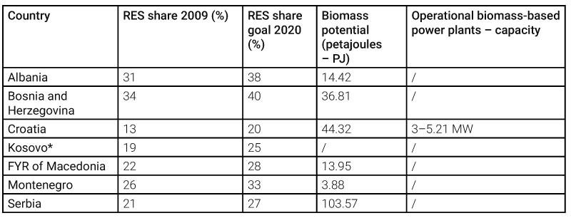 Biomass in the Western Balkans: Why don't we use our wood biomass