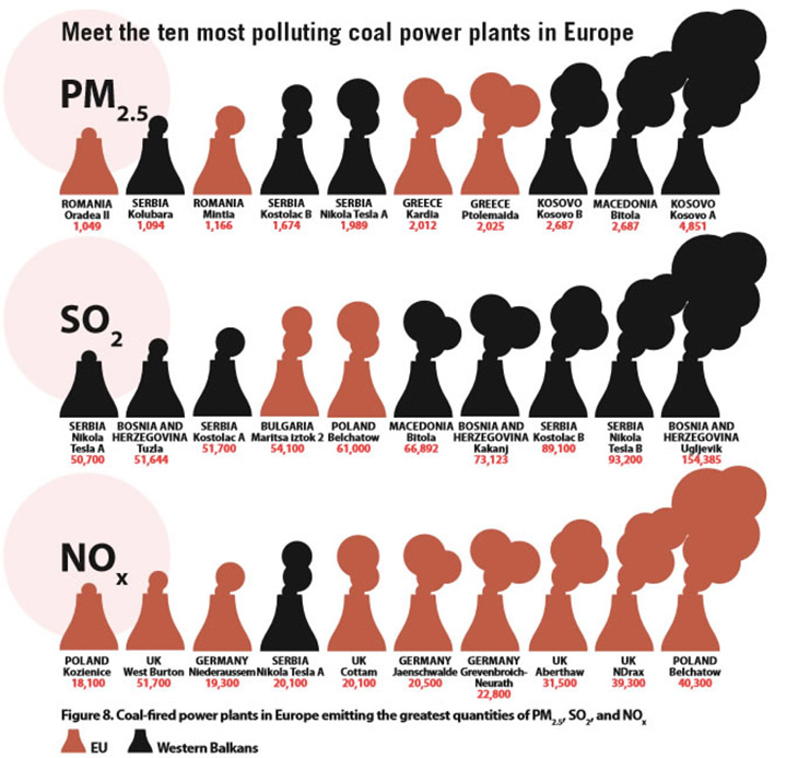 top-10-polluters