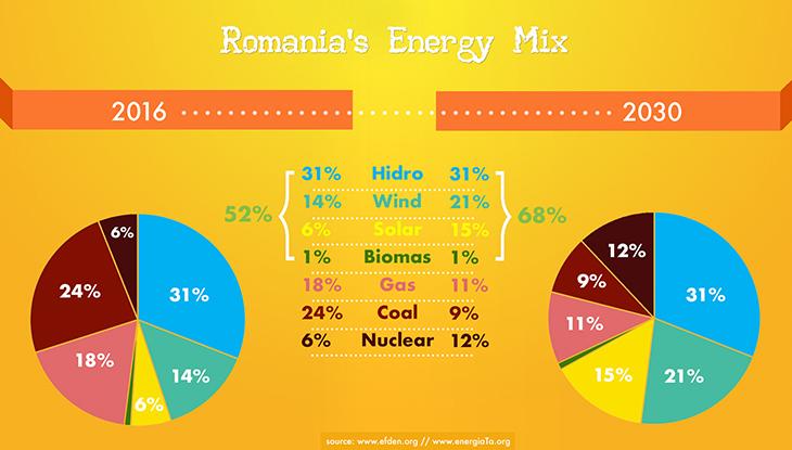 energy_mix_chart_efden
