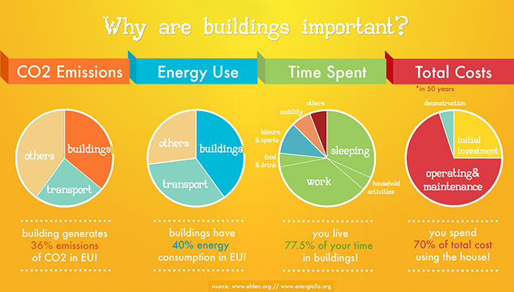 buildings_chart_efden
