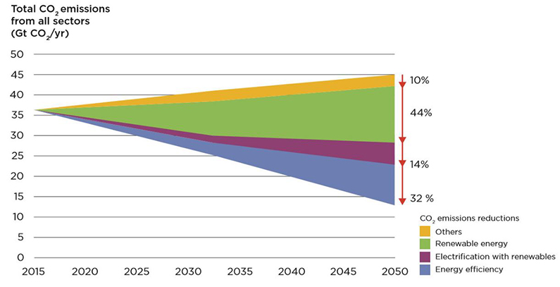 New IRENA study optimistic about eliminating energy related CO2 emissions