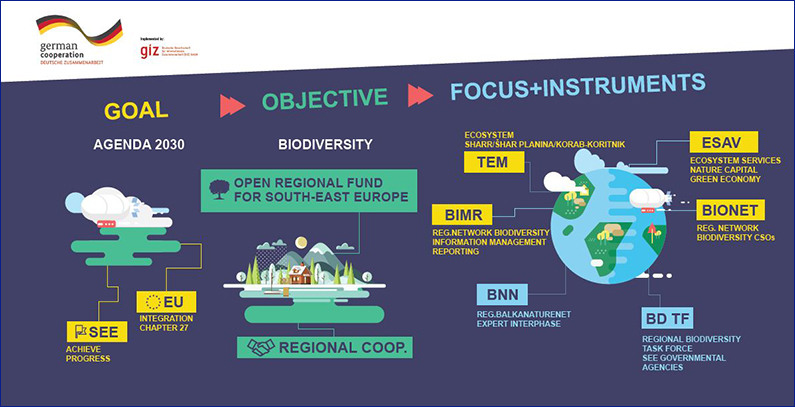 Open Regional Fund for South-East Europe – Biodiversity (ORF-BD)