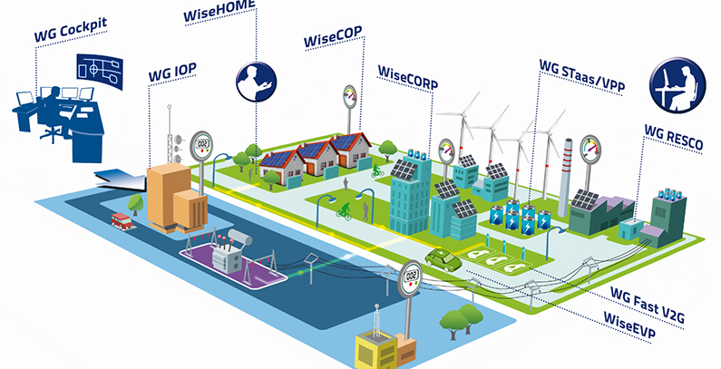 EUSEW 2018: Presentation of finalists – WiseGRID's tools for a smarter grid