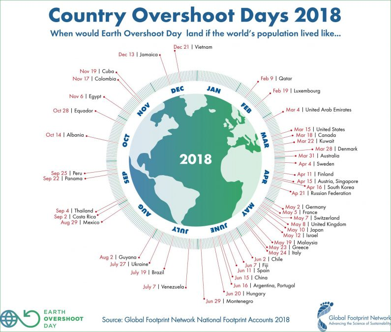 Earth Overshoot Day Slovenia Has Regions Largest Ecological - August 1