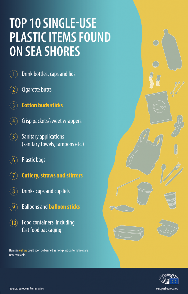 Risultati immagini per eu commission single use plastic ban europe 2021