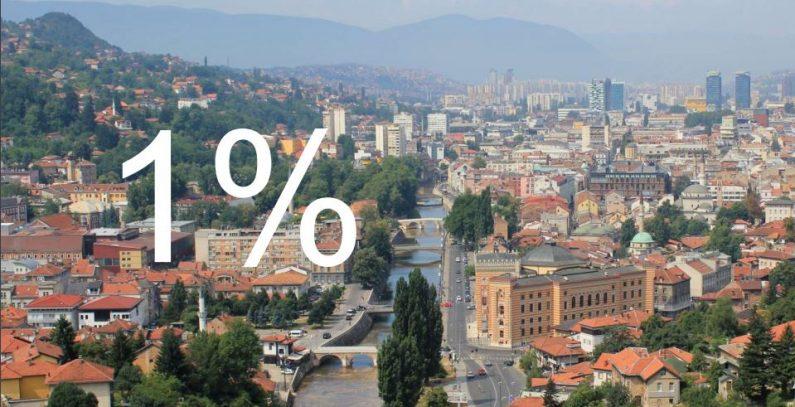 EEO Scheme Model developed for BiH, energy efficiency investment potential estimated at EUR 2.55 billion