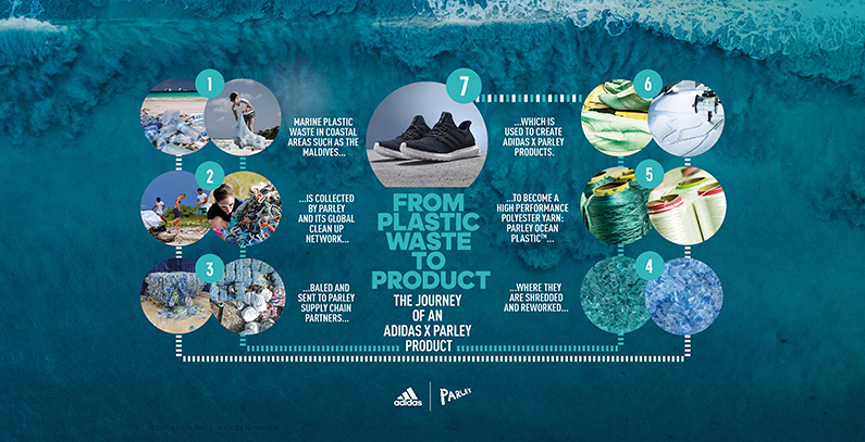 Adidas to boost recycled plastics shoes output in 2019 to help tackle ocean pollution