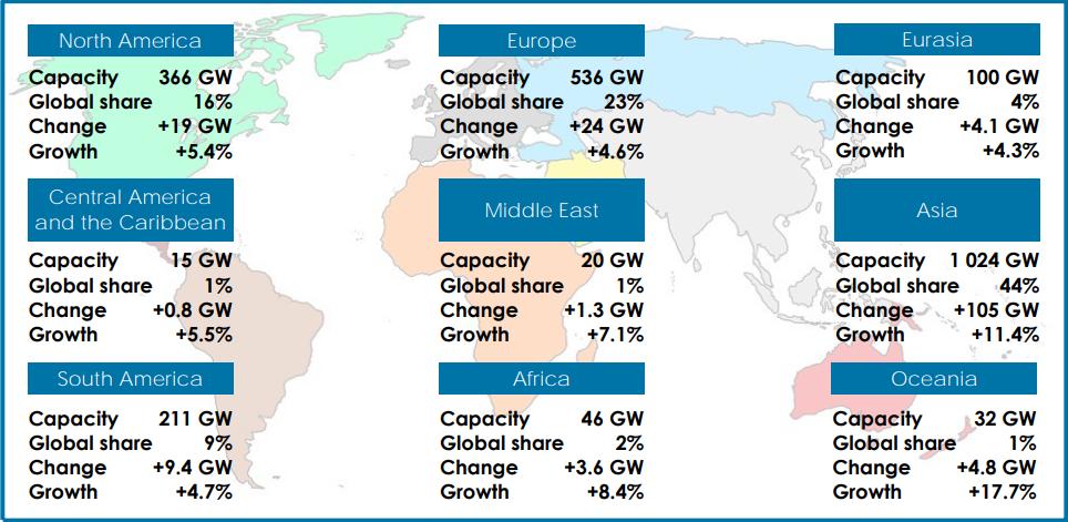 Renewable Energy News >> Renewable Energy Power Capacity Balkan Green Energy News