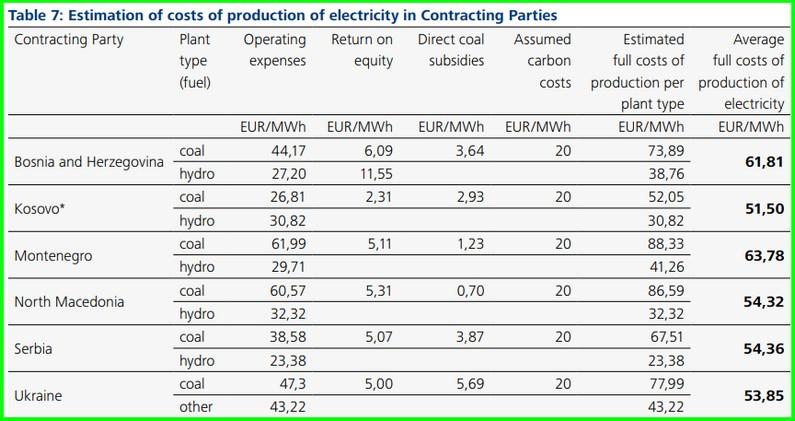 coal subsidies