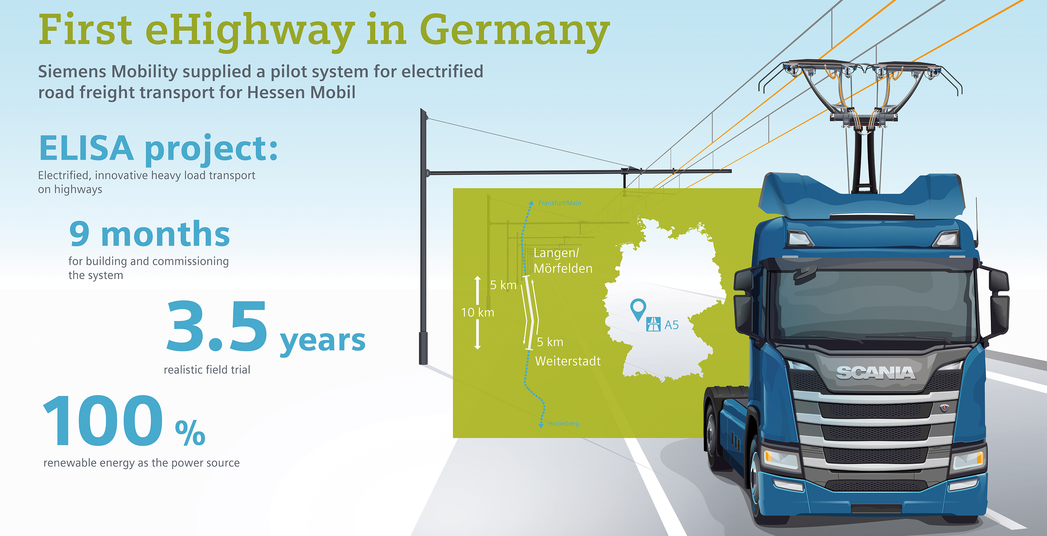 Siemens pressing ahead with eHighway solution to decarbonize transport sector