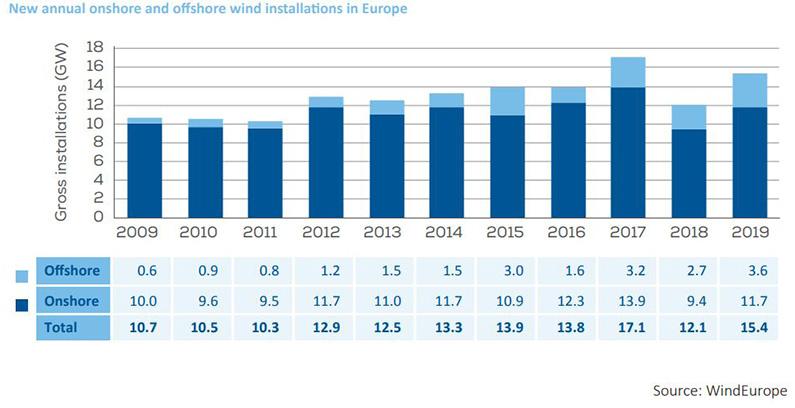 Vetroelektrane u EU bi se po zelenom planu morale širiti duplo brže – izveštaj