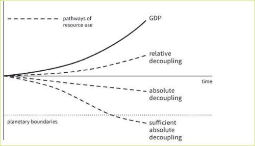 Natural resources overambitious economic goals