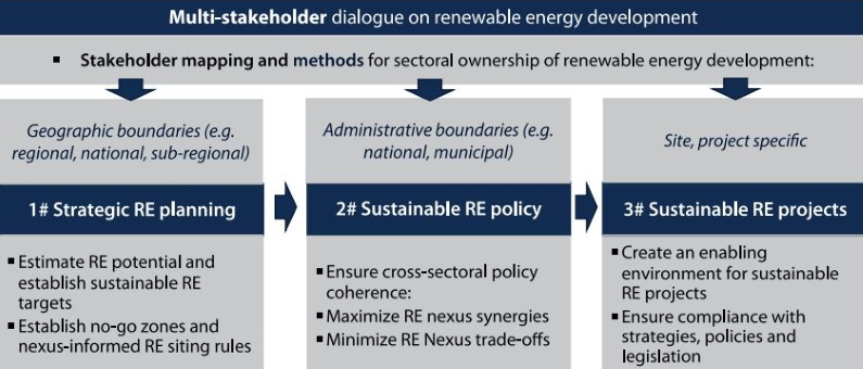 Tools for synergies of renewables, water, ecosystems