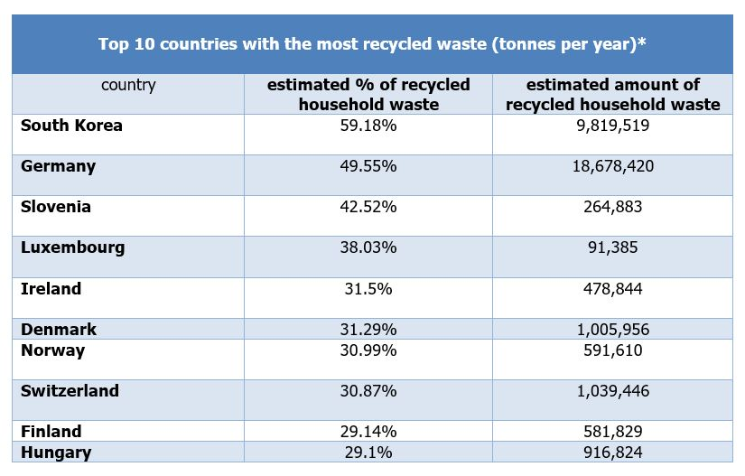Top 10 countries with the most recycled waste