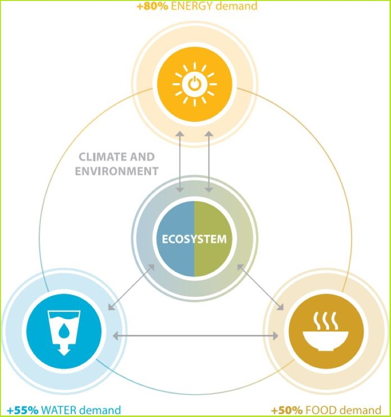 UNECE tools synergies of renewables, water, ecosystems