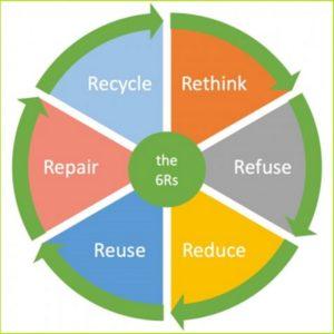 Circular economy is becoming basic principle