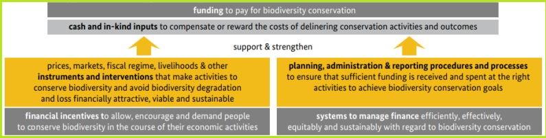 Sourcebook sustainable financing biodiversity ecosystems Western Balkans