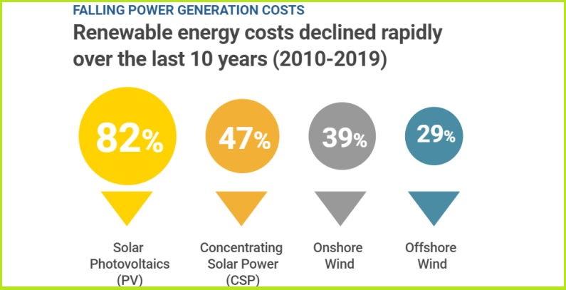 coal power solar panels