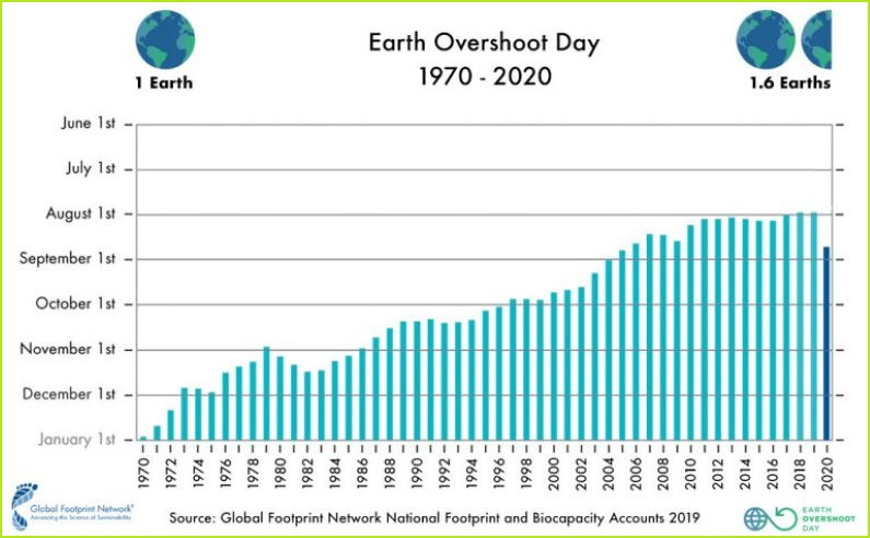 Earth Overshoot Day August 22 2020